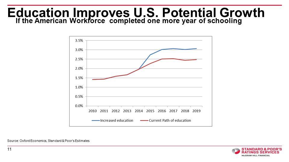 Education Improves U.S.