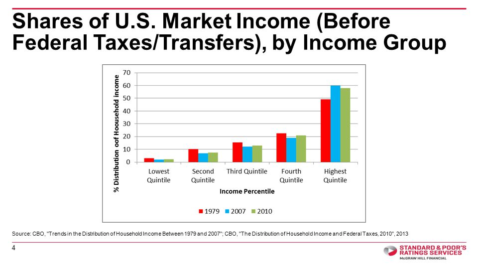 The Distribution of After-Tax Household Income More Concentrated Over Time 5 Source: Source: Congressional Budget Office., International monetary Fund