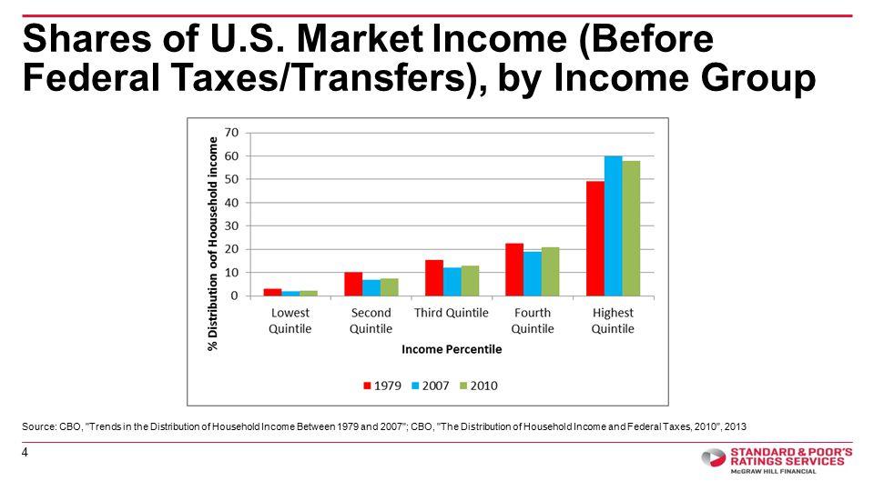 Shares of U.S.