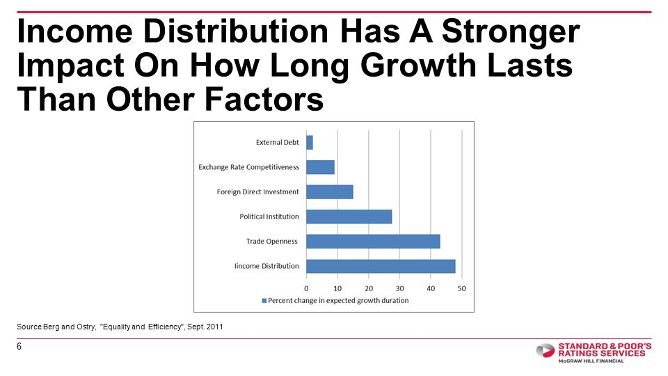 Income Distribution Has A Stronger Impact On How Long Growth Lasts Than Other Factors 6 Source Berg and Ostry, Equality and Efficiency , Sept.