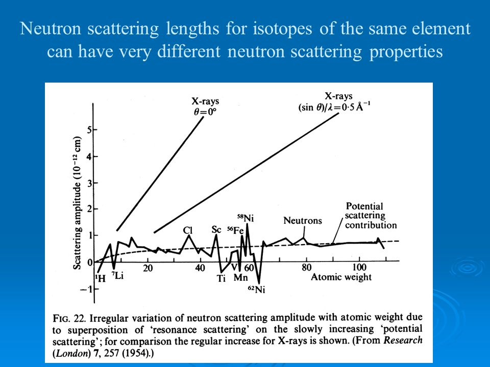 Neutron scattering lengths for isotopes of the same element can have very different neutron scattering properties