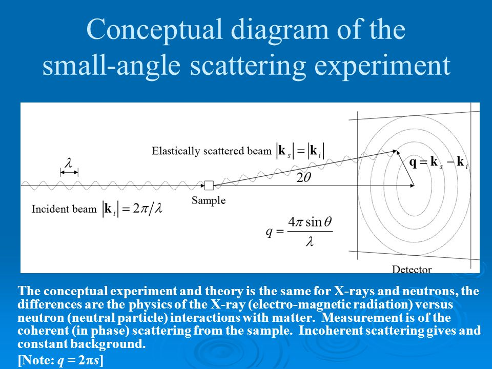 Conceptual diagram of the small-angle scattering experiment The conceptual experiment and theory is the same for X-rays and neutrons, the differences are the physics of the X-ray (electro-magnetic radiation) versus neutron (neutral particle) interactions with matter.