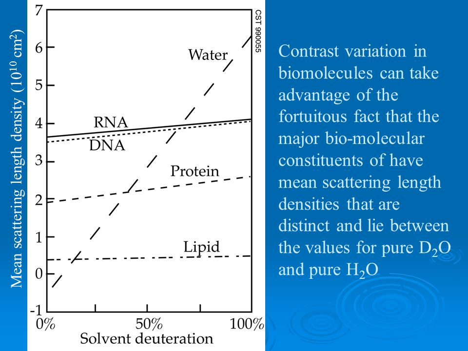 Contrast variation in biomolecules can take advantage of the fortuitous fact that the major bio-molecular constituents of have mean scattering length densities that are distinct and lie between the values for pure D 2 O and pure H 2 O Mean scattering length density (10 10 cm 2 )