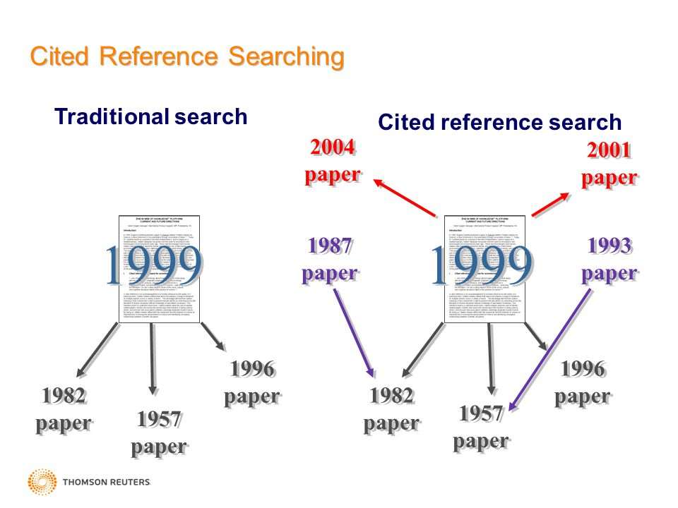 Cited Reference Searching Traditional search 1982 paper 1957 paper 1996 paper 1982 paper 1996 paper 1957 paper 1987 paper 2004 paper 2001 paper 1993 p