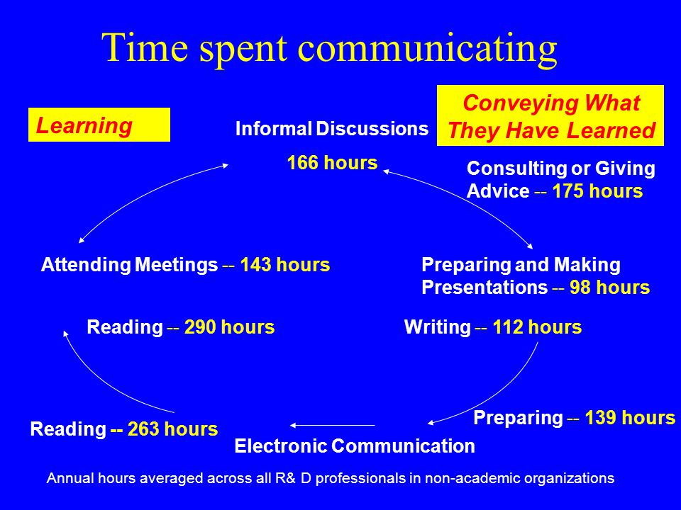 Informal Discussions 166 hours Consulting or Giving Advice -- 175 hours Preparing and Making Presentations -- 98 hours Writing -- 112 hours Attending