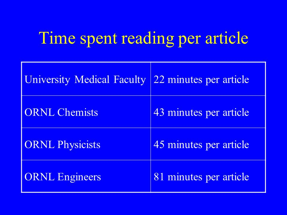 Time spent reading per article University Medical Faculty22 minutes per article ORNL Chemists43 minutes per article ORNL Physicists45 minutes per arti