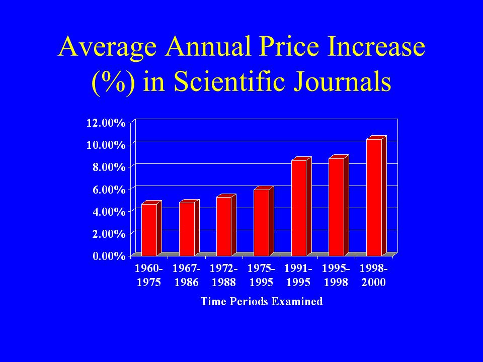 Average Annual Price Increase (%) in Scientific Journals