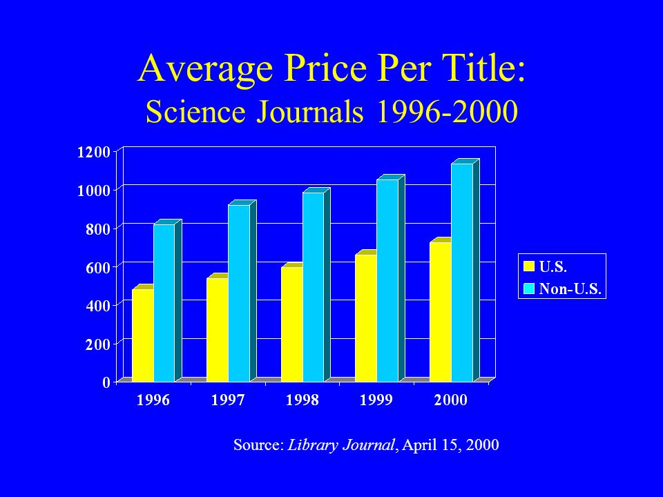 Average Price Per Title: Science Journals 1996-2000 Source: Library Journal, April 15, 2000