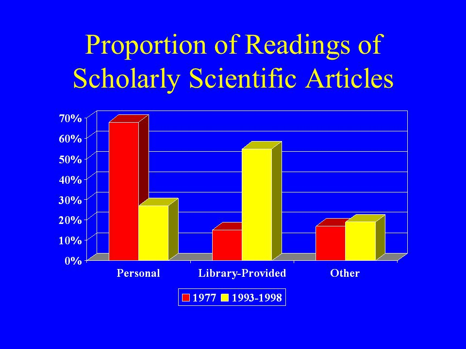 Proportion of Readings of Scholarly Scientific Articles