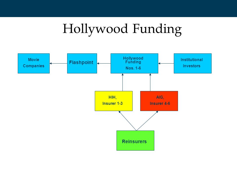 Hollywood Funding Movie Companies Flashpoint Institutional Investors HIH, Insurer 1-3 Reinsurers AIG, Insurer 4-6 Hollywood Funding Nos. 1-6