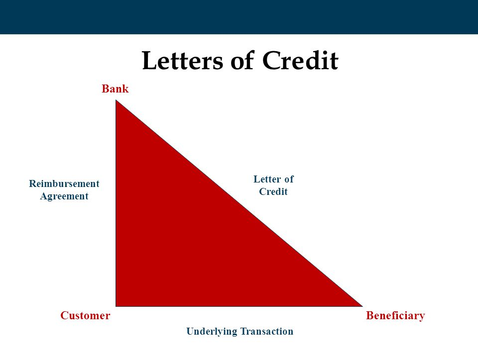 Letters of Credit Bank Letter of Credit Beneficiary Underlying Transaction Customer Reimbursement Agreement