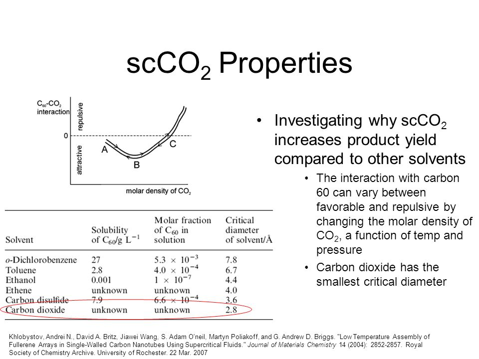 scCO 2 Properties Investigating why scCO 2 increases product yield compared to other solvents The interaction with carbon 60 can vary between favorabl