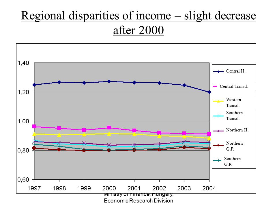 Ministry of Finance, Hungary, Economic Research Division Regional disparities of income – slight decrease after 2000 Central H. Central Transd. Wester