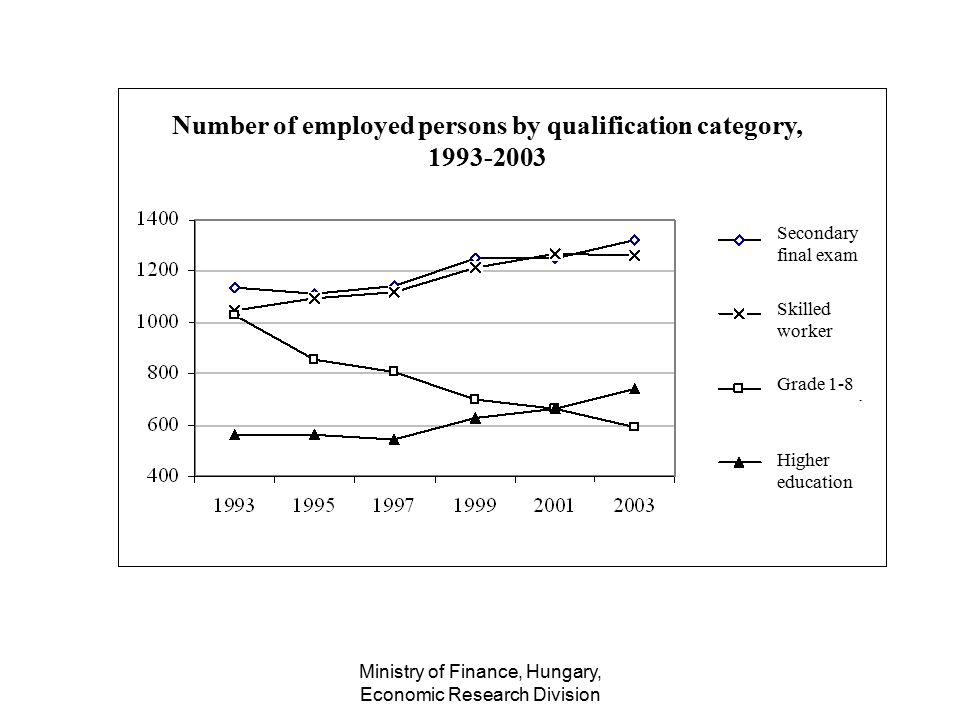 Ministry of Finance, Hungary, Economic Research Division Number of employed persons by qualification category, 1993-2003 Secondary final exam Skilled