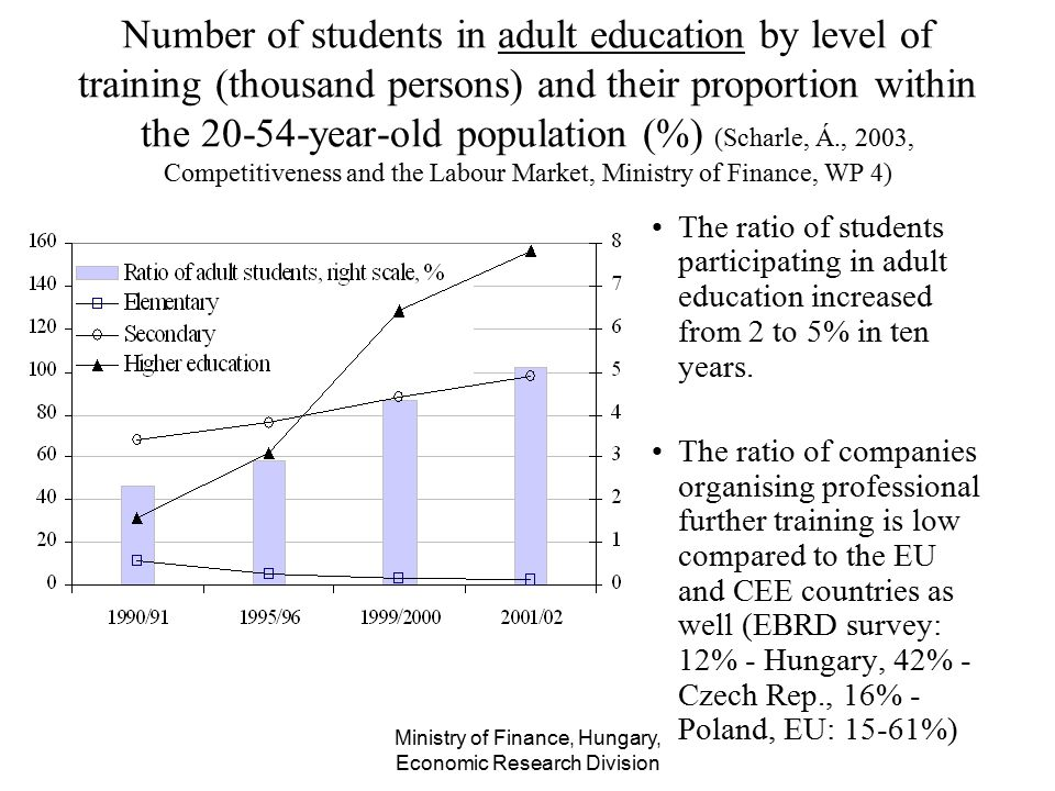 Ministry of Finance, Hungary, Economic Research Division Number of students in adult education by level of training (thousand persons) and their propo