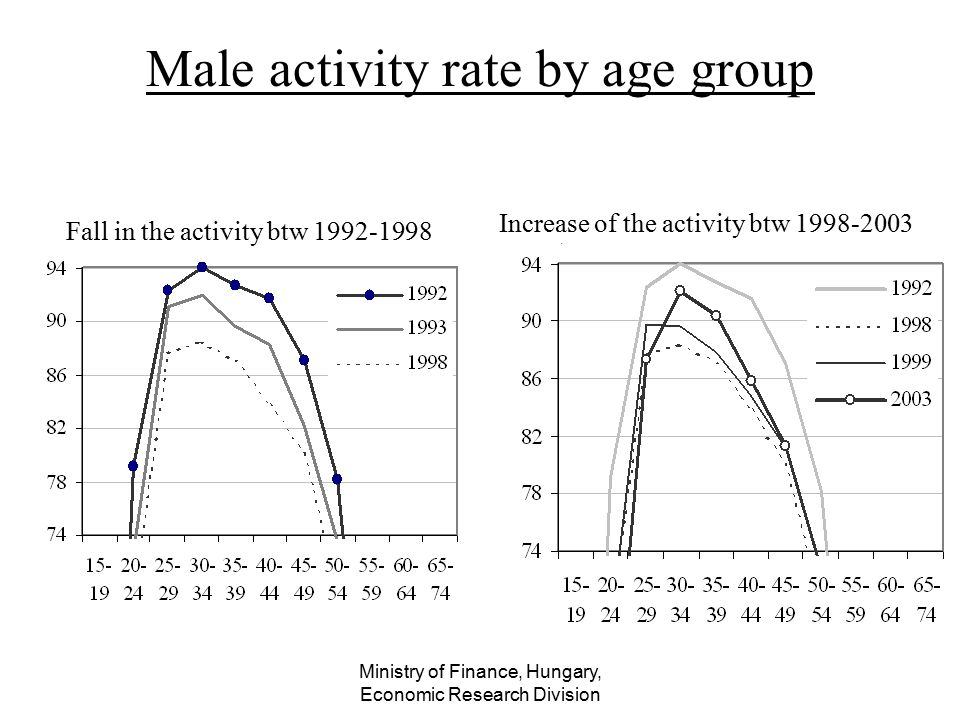 Ministry of Finance, Hungary, Economic Research Division Male activity rate by age group Fall in the activity btw 1992-1998 Increase of the activity b