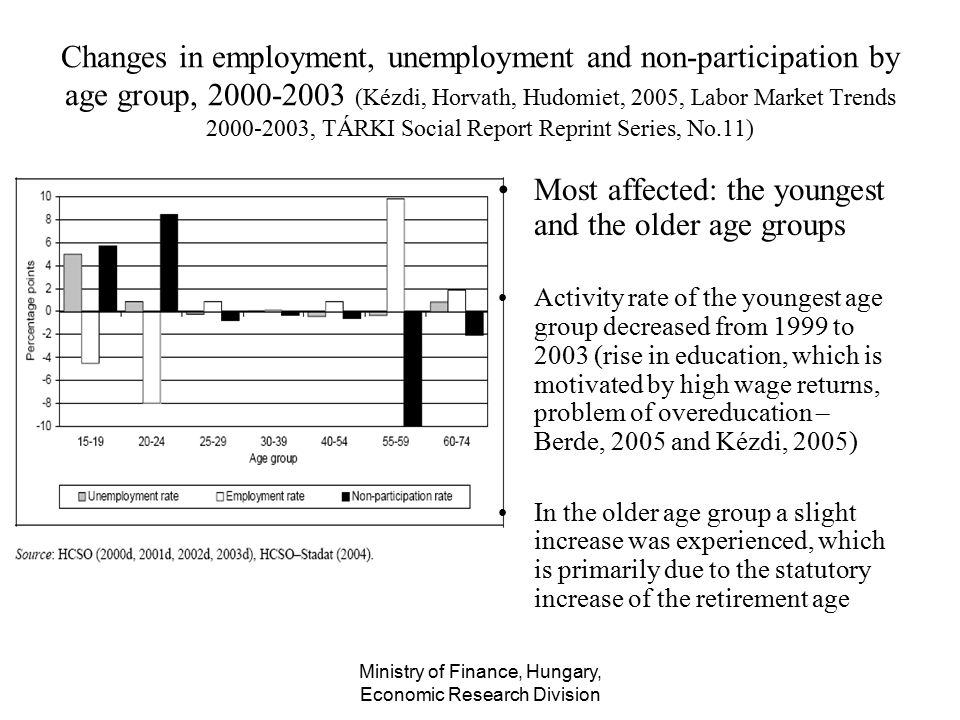 Ministry of Finance, Hungary, Economic Research Division Changes in employment, unemployment and non-participation by age group, 2000-2003 (Kézdi, Hor