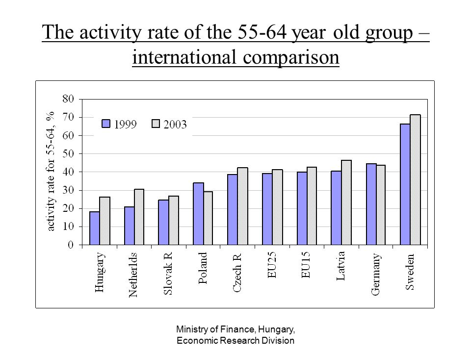 Ministry of Finance, Hungary, Economic Research Division The activity rate of the 55-64 year old group – international comparison