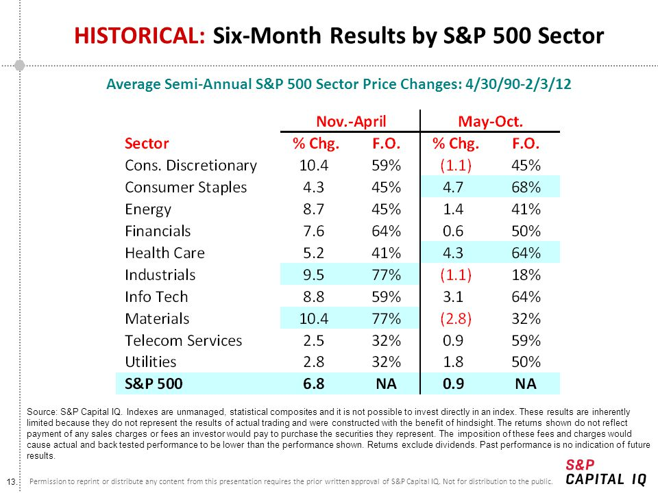 13. Permission to reprint or distribute any content from this presentation requires the prior written approval of S&P Capital IQ. Not for distribution