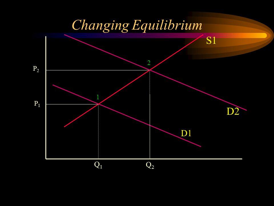 P2P2 Q2Q2 Q1Q1 S1 D1 Changing Equilibrium D2 P1P1 1 2