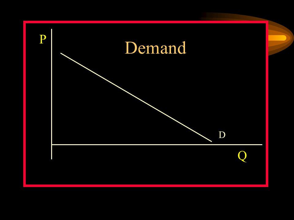 D P Q Demand