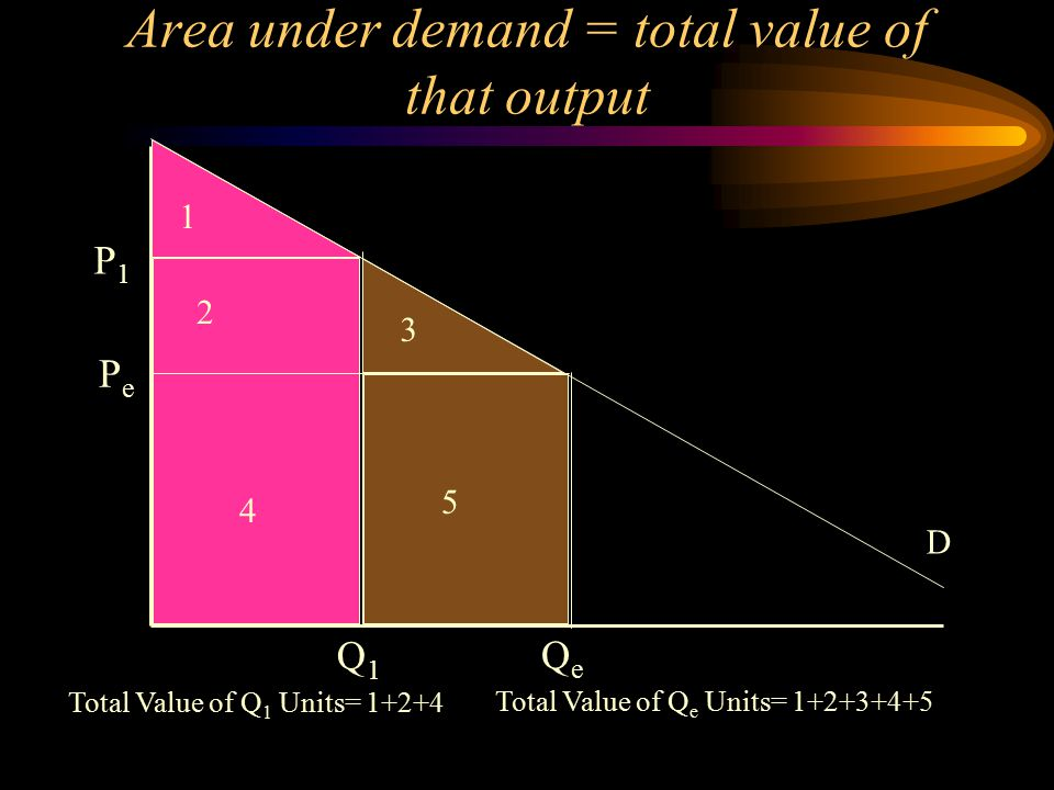 Implications of Elasticity If Elasticity is <1, firm can always increase Profit by increasing price (revenues increase and costs decrease because output decreases) If Elasticity =1, firm can always increase profit by increasing price If Elasticity>1 firm can not necessarily increase its profits by a change in price.