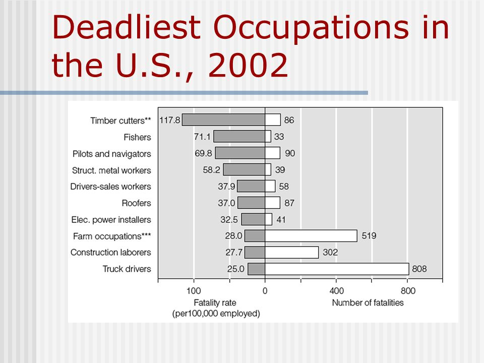 Deadliest Occupations in the U.S., 2002
