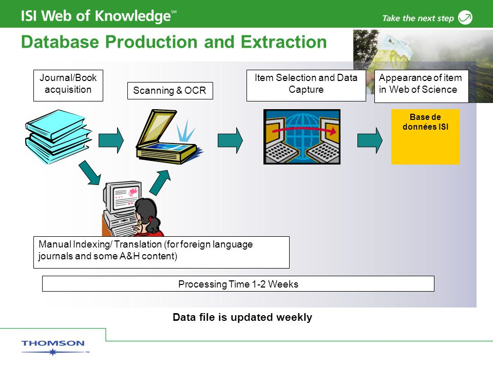 Database Production and Extraction Data file is updated weekly Base de données ISI Journal/Book acquisition Scanning & OCR Item Selection and Data Capture Manual Indexing/ Translation (for foreign language journals and some A&H content) Processing Time 1-2 Weeks Appearance of item in Web of Science