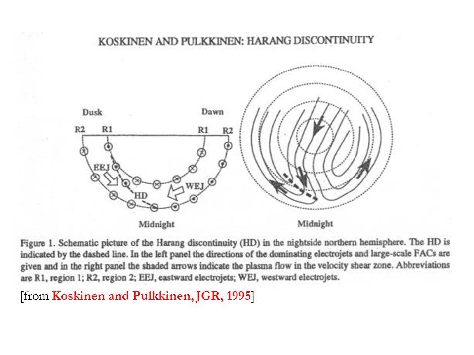 [from Koskinen and Pulkkinen, JGR, 1995]