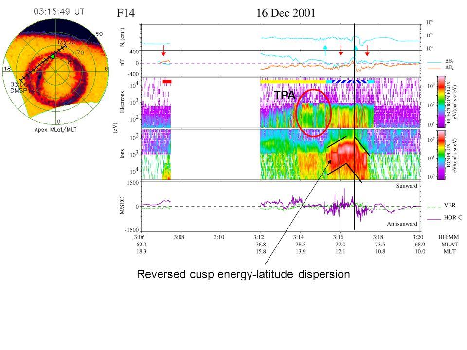 Reversed cusp energy-latitude dispersion