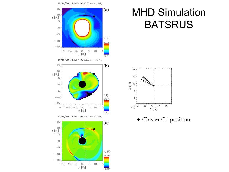 MHD Simulation BATSRUS Cluster C1 position