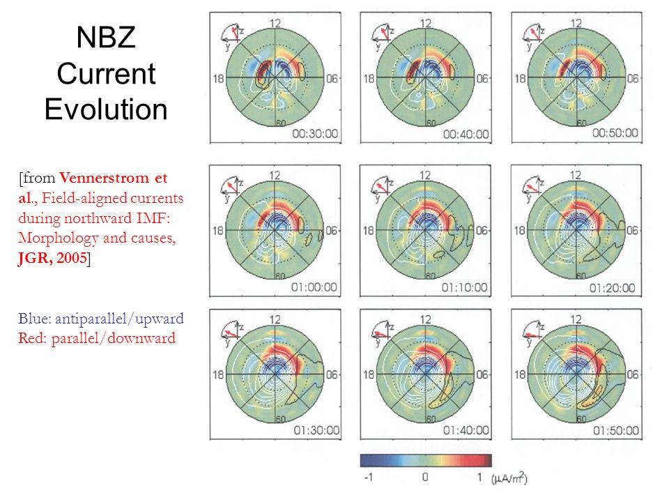 [from Vennerstrom et al., Field-aligned currents during northward IMF: Morphology and causes, JGR, 2005] Blue: antiparallel/upward Red: parallel/downward NBZ Current Evolution