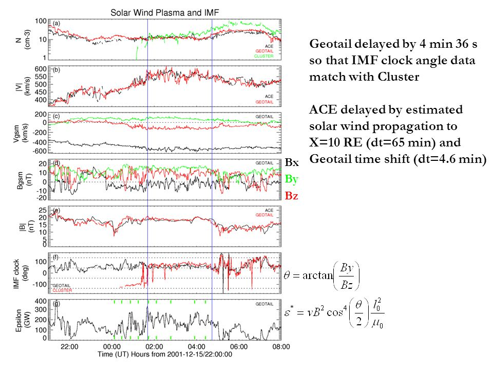Bx By Bz Geotail delayed by 4 min 36 s so that IMF clock angle data match with Cluster ACE delayed by estimated solar wind propagation to X=10 RE (dt=65 min) and Geotail time shift (dt=4.6 min)