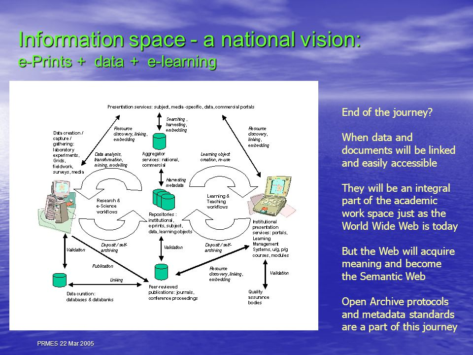 PRMES 22 Mar 2005 Information space - a national vision: e-Prints + data + e-learning End of the journey.