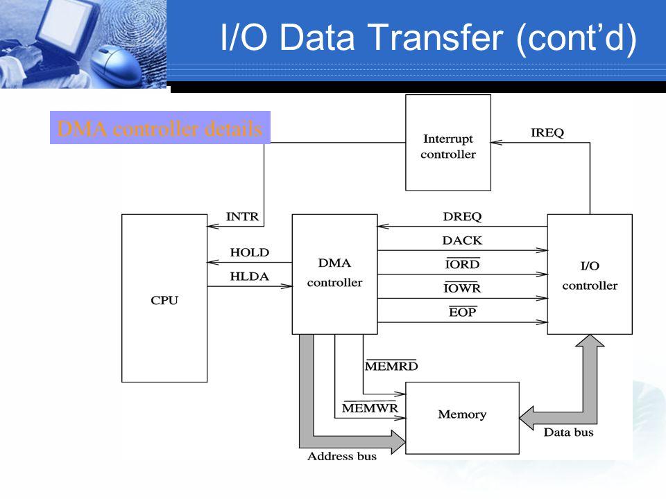 I/O Data Transfer (cont'd) DMA controller details