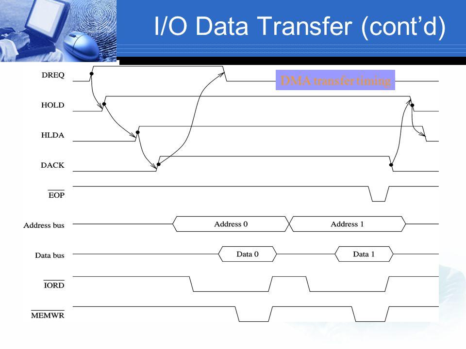 I/O Data Transfer (cont'd) DMA transfer timing