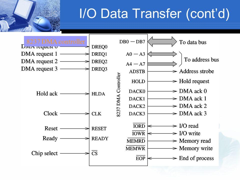 I/O Data Transfer (cont'd) 8237 DMA controller