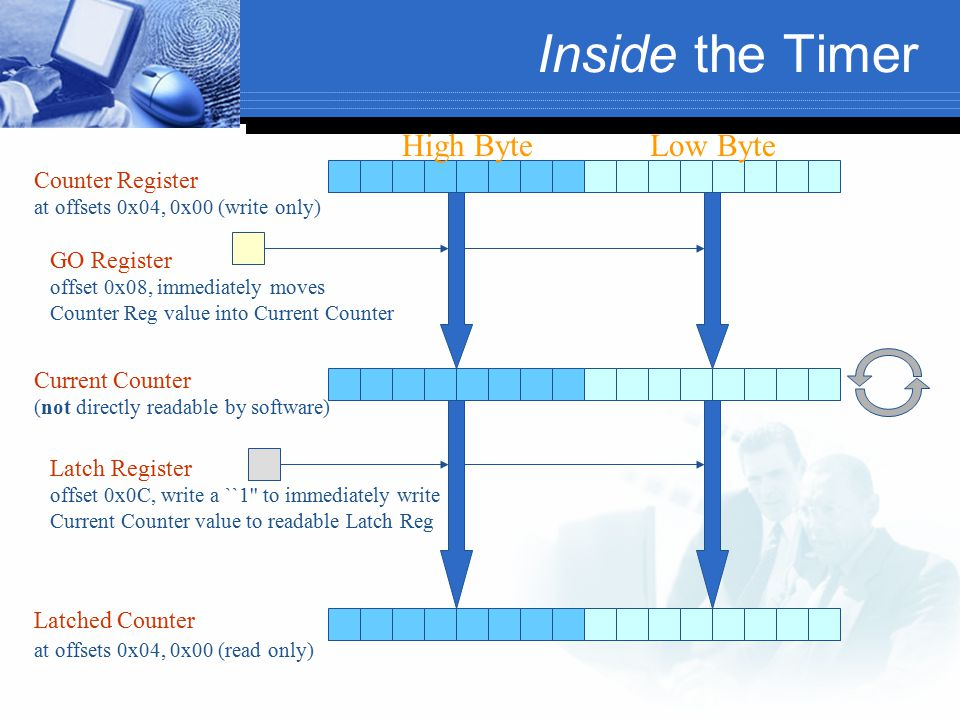 Inside the Timer High ByteLow Byte Counter Register at offsets 0x04, 0x00 (write only) Current Counter (not directly readable by software) GO Register