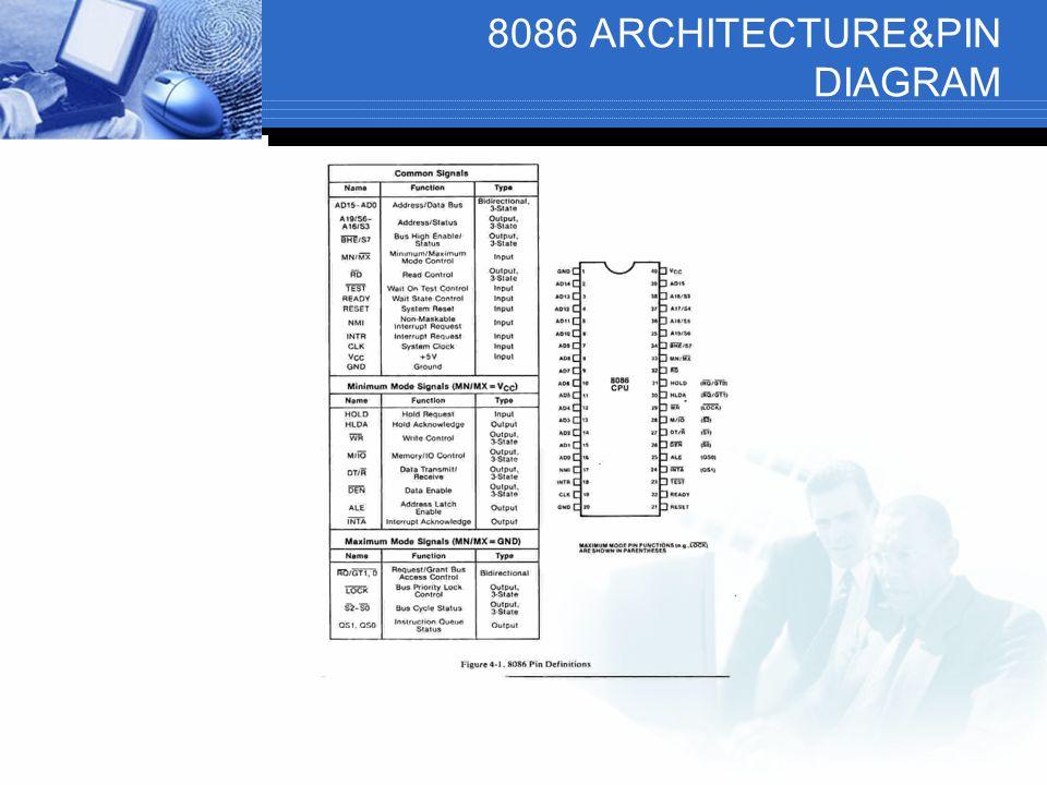 8086 ARCHITECTURE&PIN DIAGRAM