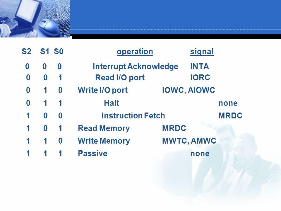 S2 S1 S0 operationsignal 0 0 0 Interrupt AcknowledgeINTA 0 0 1 Read I/O portIORC 0 1 0 Write I/O portIOWC, AIOWC 0 1 1 Haltnone 1 0 0 Instruction Fetc