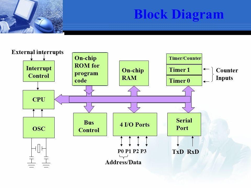 Block Diagram CPU On-chip RAM On-chip ROM for program code 4 I/O Ports Timer 0 Serial Port OSC Interrupt Control External interrupts Timer 1 Timer/Cou