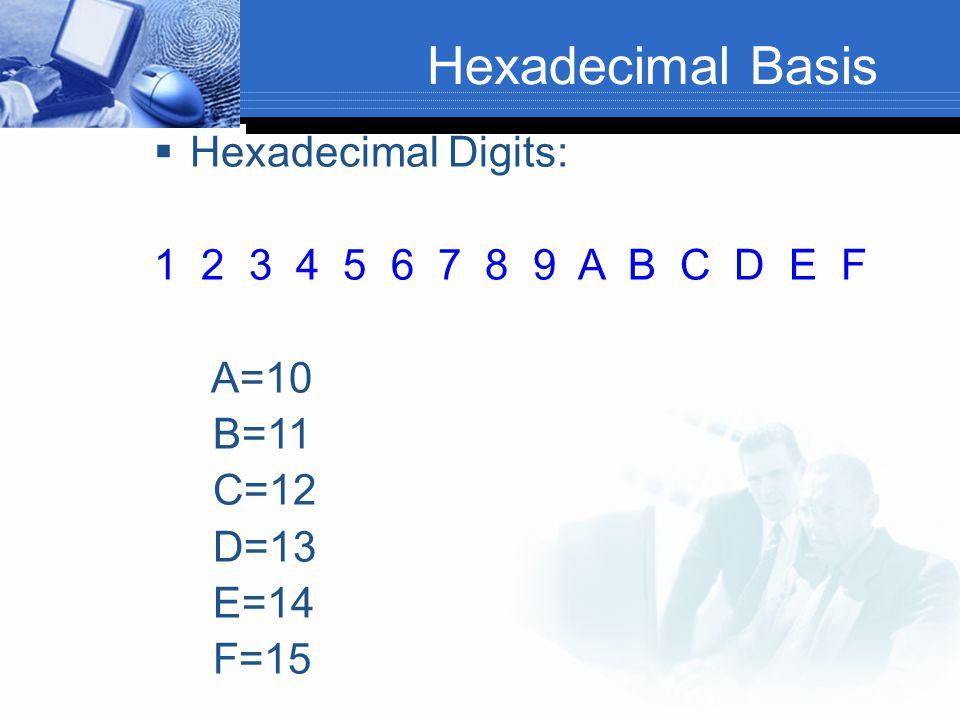 Hexadecimal Basis  Hexadecimal Digits: 1 2 3 4 5 6 7 8 9 A B C D E F A=10 B=11 C=12 D=13 E=14 F=15