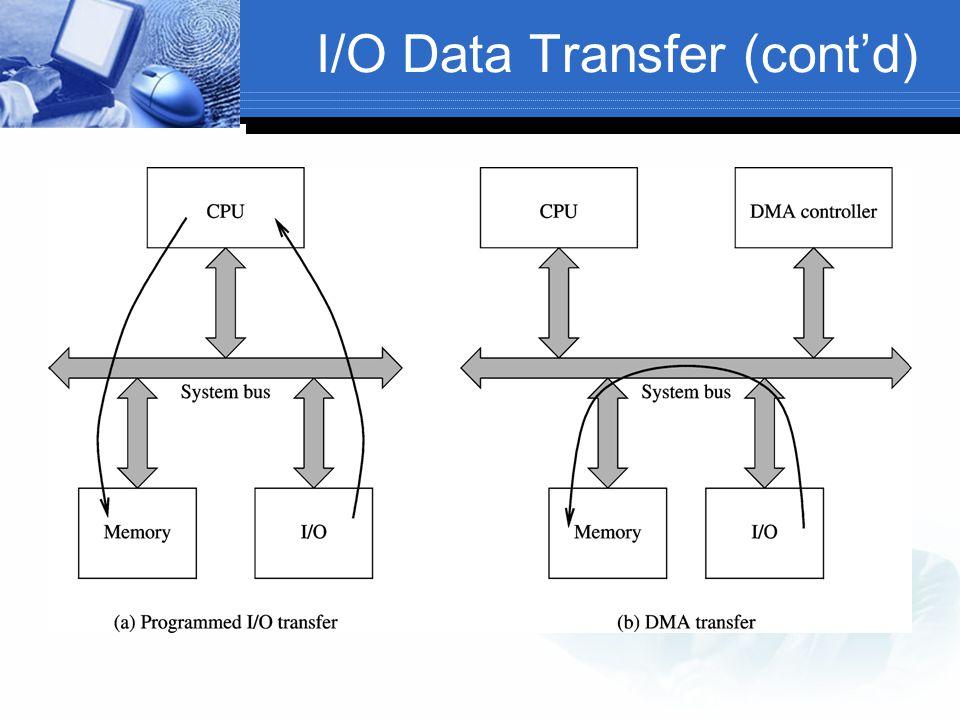 I/O Data Transfer (cont'd)