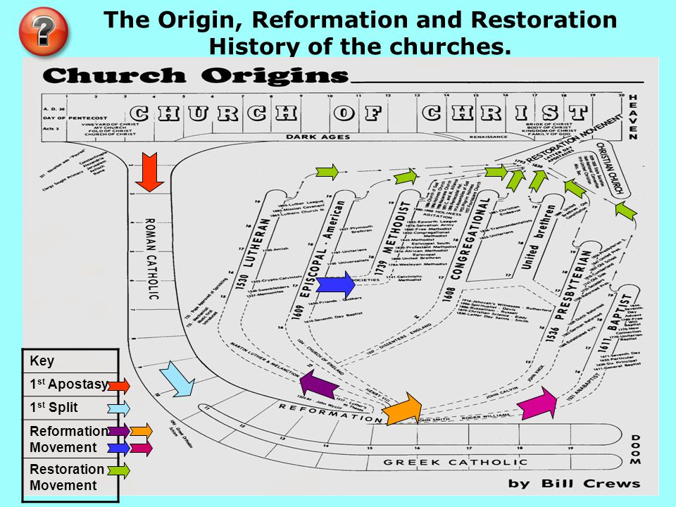 The Origin, Reformation and Restoration History of the churches.