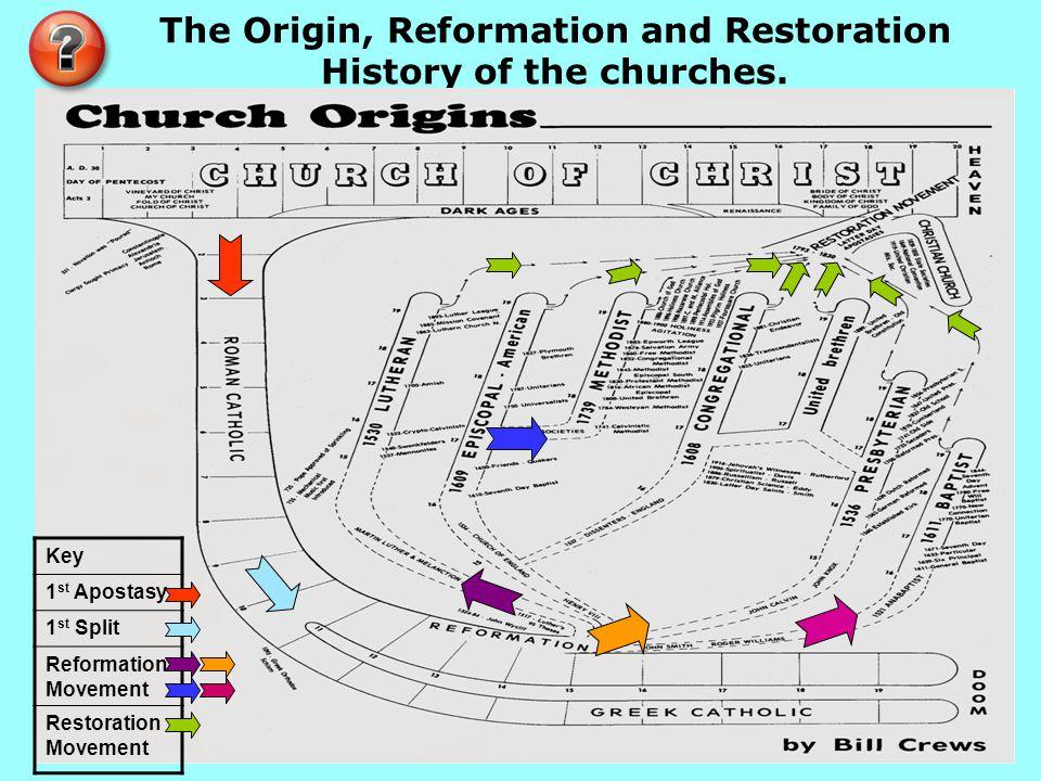 The Origin, Reformation and Restoration History of the churches. Key 1 st Apostasy 1 st Split Reformation Movement Restoration Movement