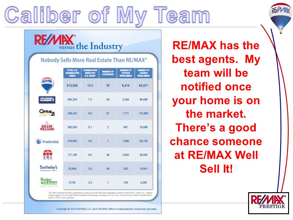 RE/MAX has the best agents. My team will be notified once your home is on the market. There's a good chance someone at RE/MAX Well Sell It!