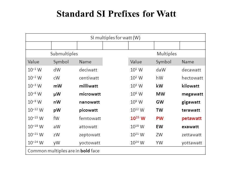 SI multiples for watt (W) SubmultiplesMultiples ValueSymbolNameValueSymbolName 10 −1 WdWdeciwatt10 1 WdaWdecawatt 10 −2 WcWcentiwatt10 2 WhWhectowatt