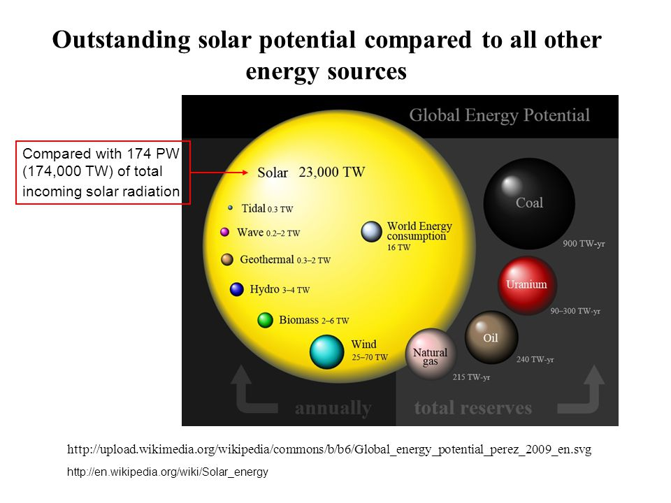 Outstanding solar potential compared to all other energy sources http://upload.wikimedia.org/wikipedia/commons/b/b6/Global_energy_potential_perez_2009