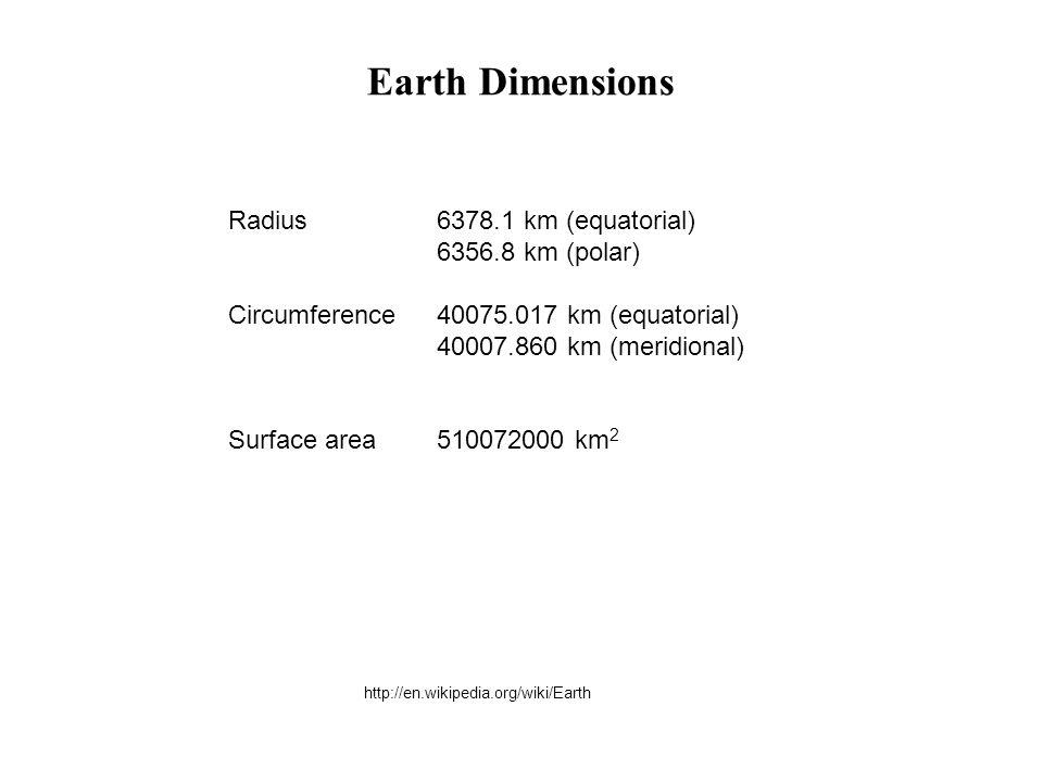 Radius6378.1 km (equatorial) 6356.8 km (polar) Circumference40075.017 km (equatorial) 40007.860 km (meridional) Surface area510072000 km 2 http://en.w