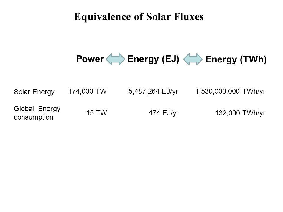 Energy (EJ) Energy (TWh) Power 174,000 TW5,487,264 EJ/yr1,530,000,000 TWh/yr 474 EJ/yr 15 TW132,000 TWh/yr Solar Energy Global Energy consumption Equi
